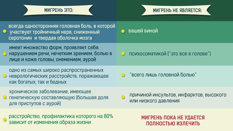 Мигрень инфографика