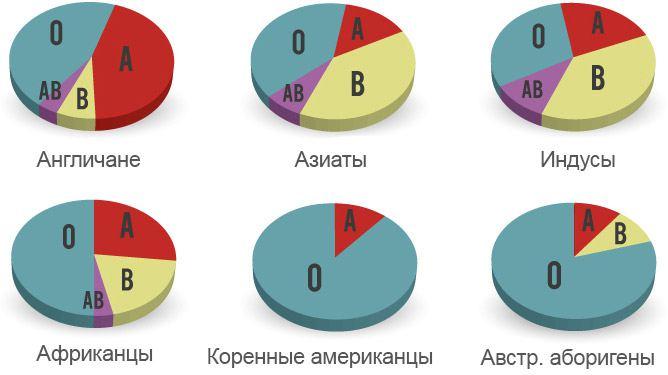 Группа крови по расам