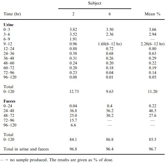 Метаболизм сукралозы