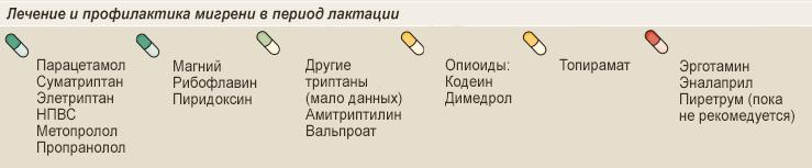Безопасность лекарств в период лактации