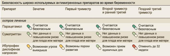 Таблица безопасности препаратов в пренатальный период